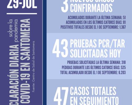 20210729_Datos COVID Santomera