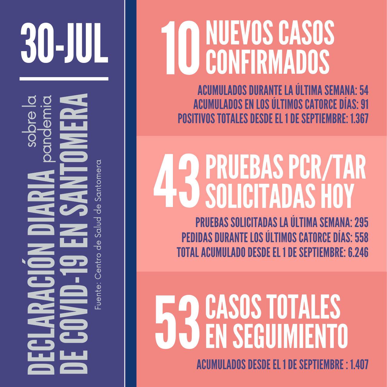 20210730_Datos COVID Santomera
