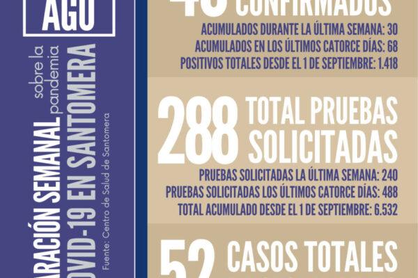 20210809_Datos COVID Santomera