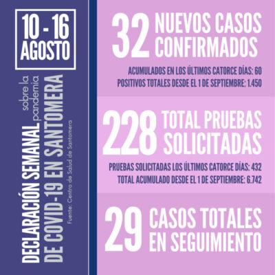 20210816_Datos COVID Santomera