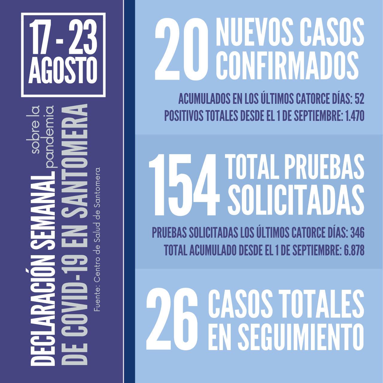 20210823_Datos COVID Santomera
