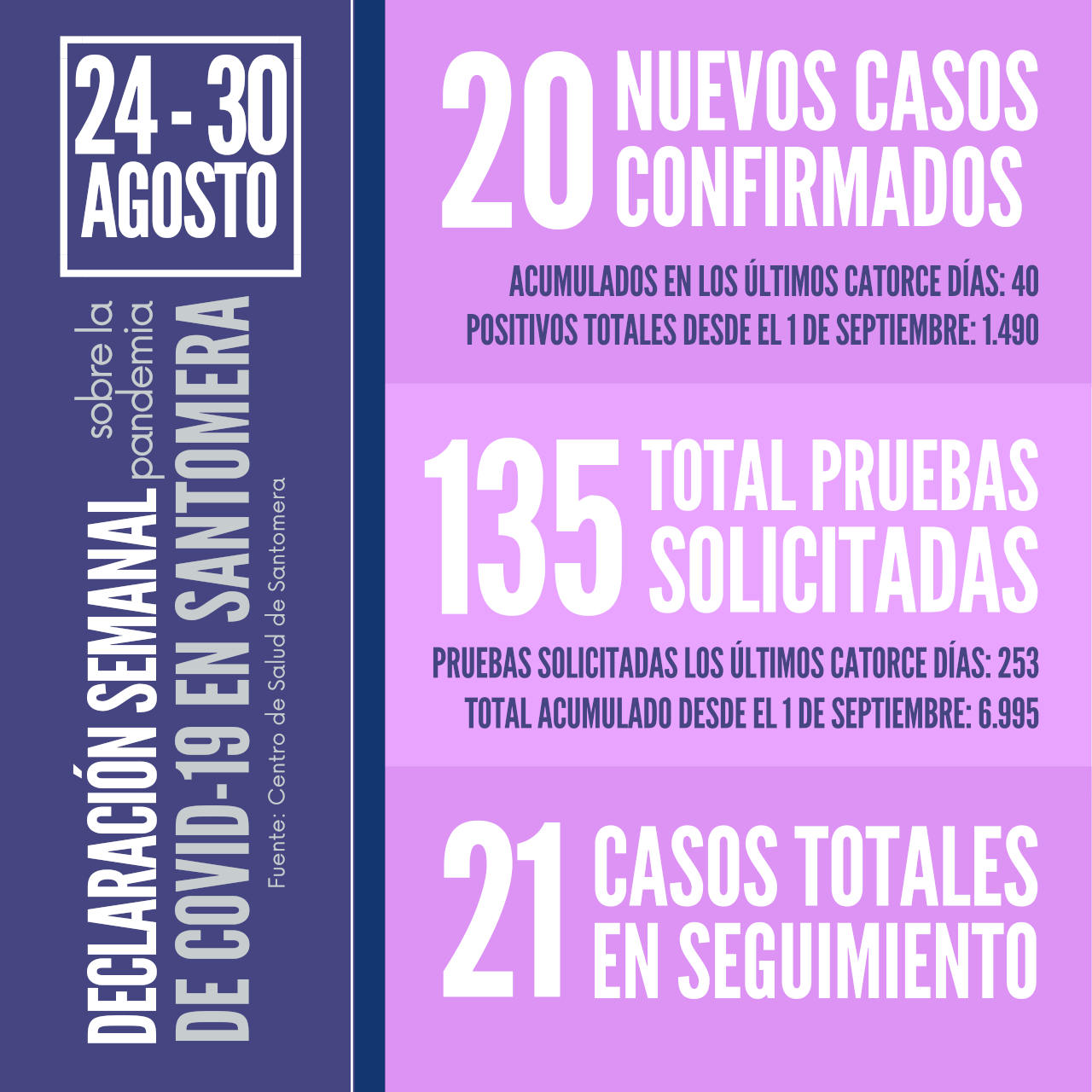 20210830_Datos COVID Santomera