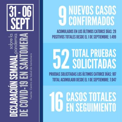 20210906_DatosCOVID Santomera