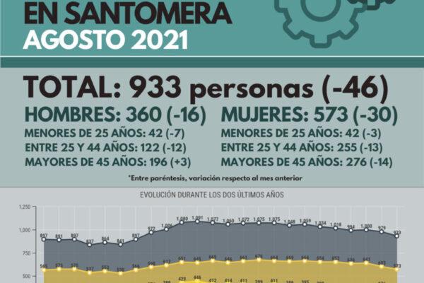 20210907_Datos desempleo agosto 2021