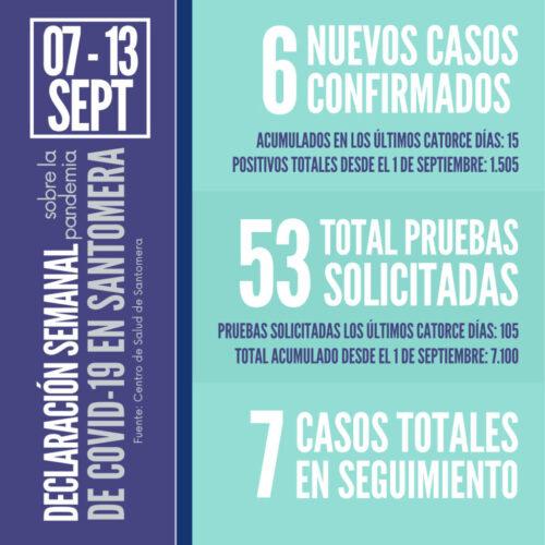 20210913_Datos COVID Santomera
