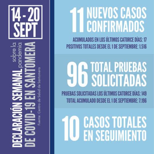 20210920_Datos COVID Santomera