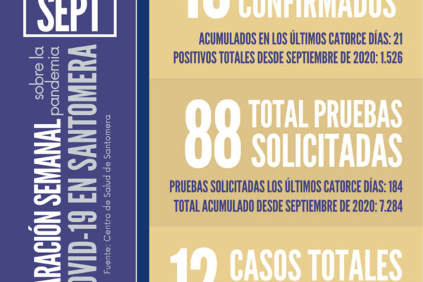 20210927_Datos COVID Santomera