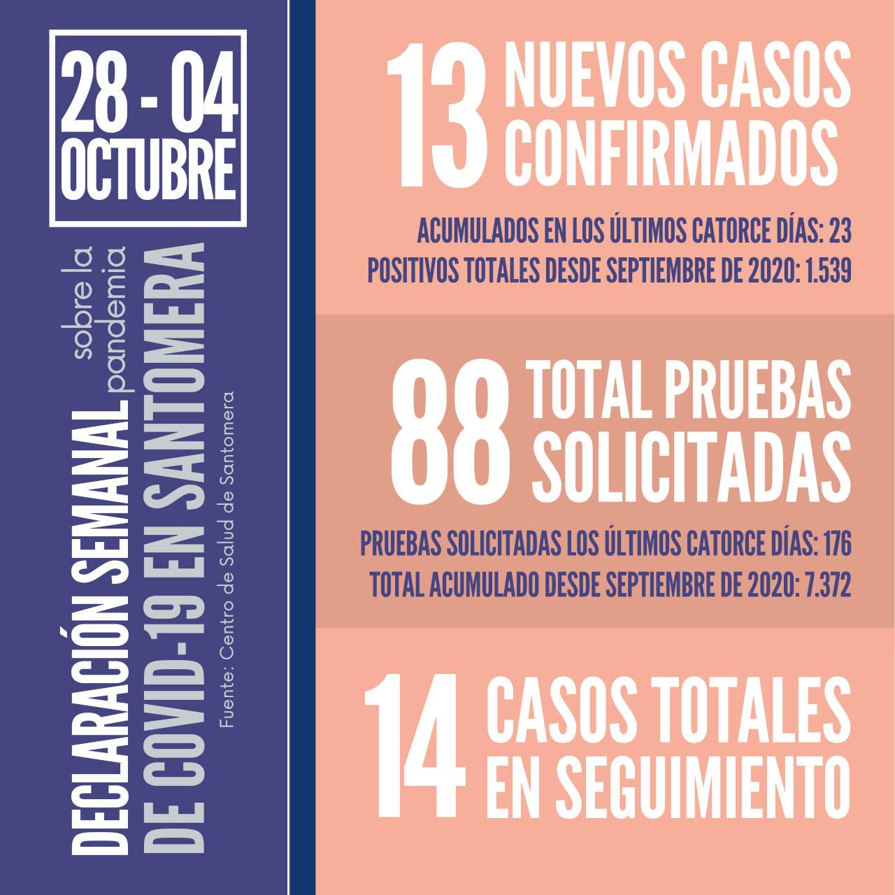 20211004_Datos COVID Santomera