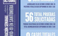 20211011_Datos COVID Santomera