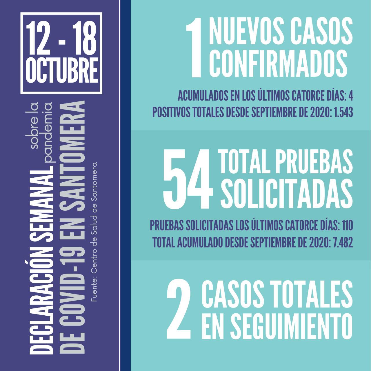 20211018_Datos COVID Santomera
